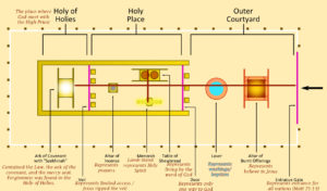 Tabernacle_layout